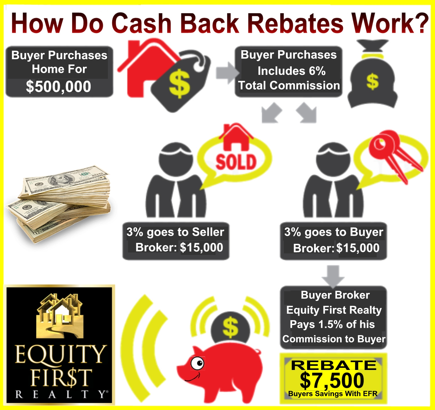 Cash Back Rebate Realtor Real Estate Buyer Program